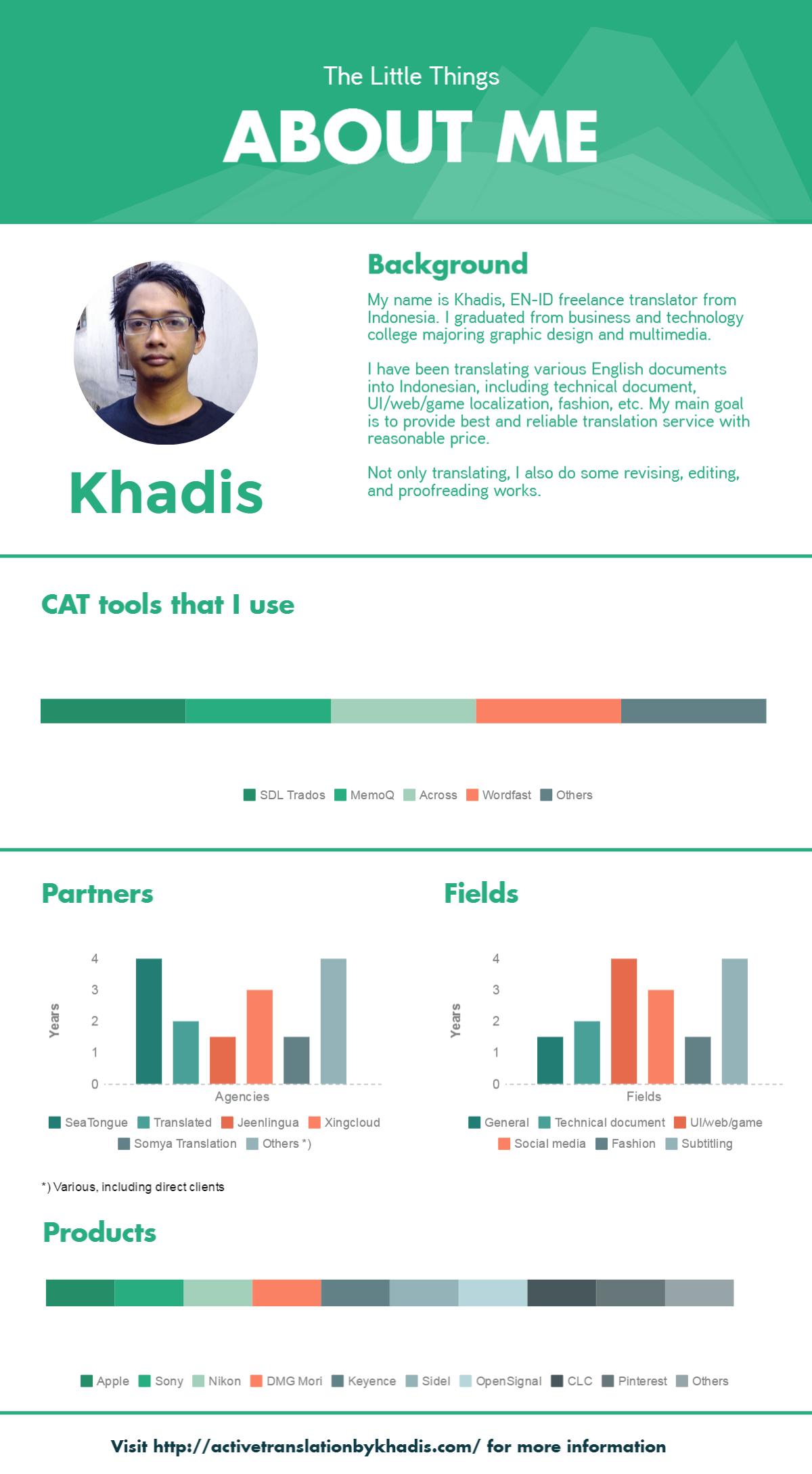 memaksimalkan konten blog dengan infografik